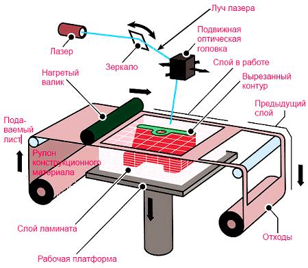 Технология печати LOM