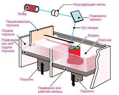 Технология печати SLS